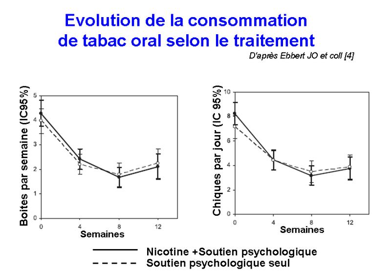 Molimard tabac oral snus nicotine