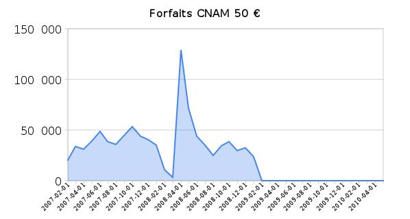 Forfaits Cnam substituts tabac fumer 50 € fév. 2007 - fév. 2009