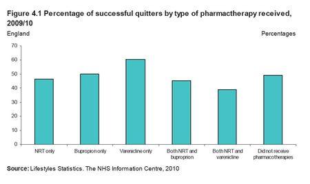 NHS arrêt tabac Resultats comparés 2009-2010