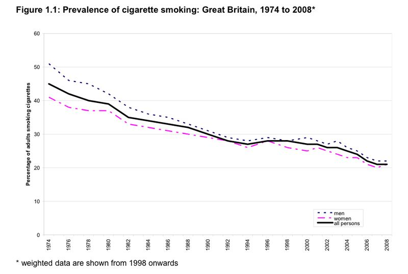 Smoking prevalence UK 1974 to 2008