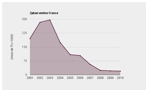 Zyban ventes France