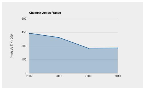 Champix ventes France