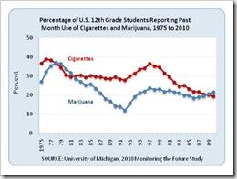 Prevalence tabac cannabis USA etude Michigan 2010 Monitoring the future