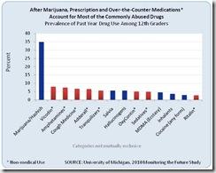 Prevalence drogues en Terminale USA etude Michigan NIDA 2010 Monitoring the future