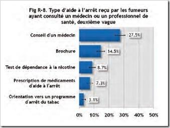 Type d'aide a l'arret recu par les fumeurs ayant consulté un medecin, source  rapport ITC France octobre 2011
