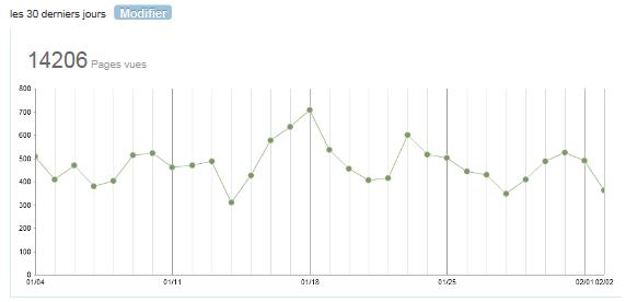 Statistiques UnAirNeuf janvier 2012