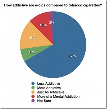 Are electronic cigarettes more or less addictive than smoking Ashtray blog 2010