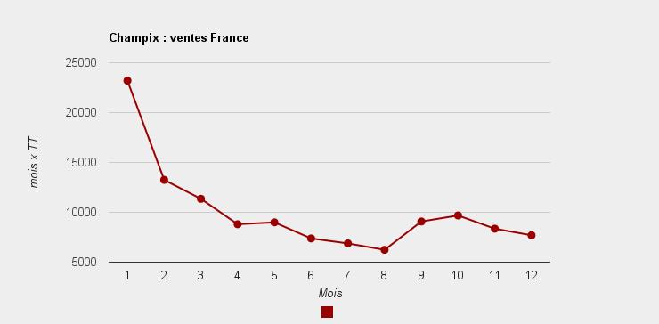 Vente France 2011 Varenicline (champix de Pfizer)