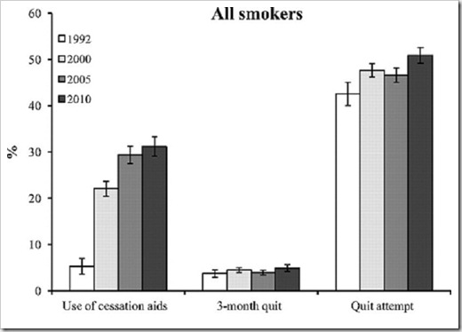 Use of cessation medications Zhu 2012