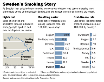 Sweden smoking history credit Wall Street Journal via Clive Bates 2007