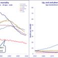 Cancers en Europe comparaison France Suède source OMS (WHO)