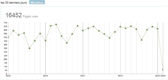 Statistiques pages vues UnAirNeuf.org septembre 2012