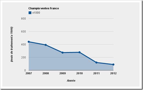 Ventes Champix France 2007 - 2012