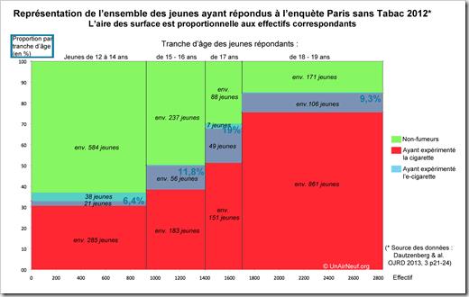 Diagramme d'effectifs Enquête Paris sans Tabac 2012 V3