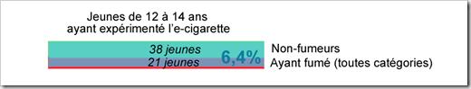 Diagramme d'effectifs Enquête Paris sans Tabac 2012 jeunes 12-14 ans V3