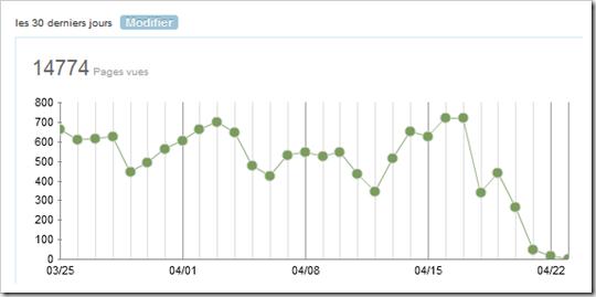 UnAirNeuf.org - Frequentation avril 2014 suite attaque Typepad DDoS