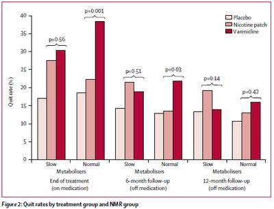 Resultats comparaison nicotine suivant vitesse de metabolisation