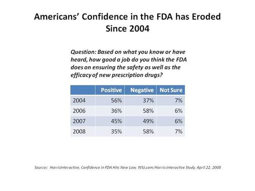 Harris_confidence_fda