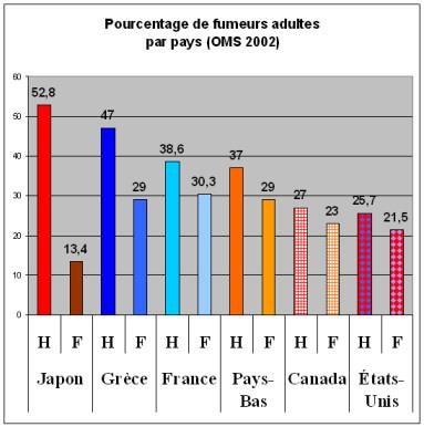 Statistiques_fumeurs_pays